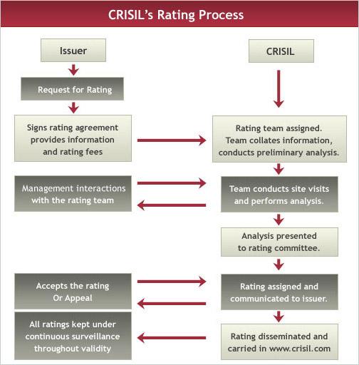 moodys rating process